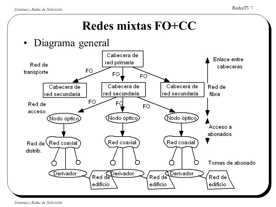 Redes mixtas FO+CC Diagrama general Red de transporte