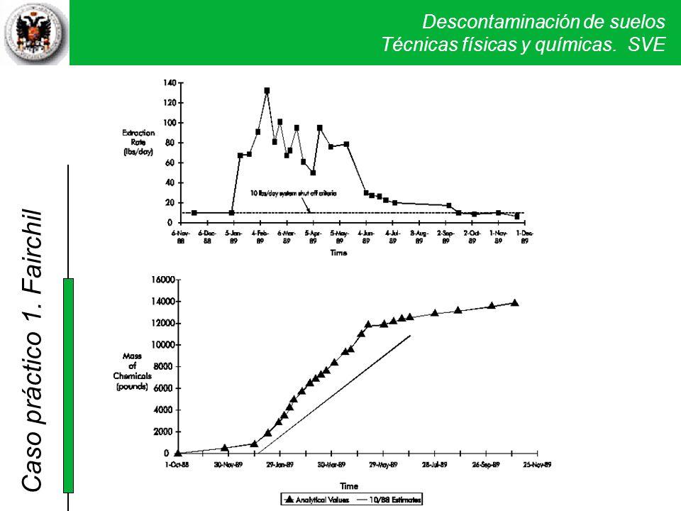 La gráfica superior pone de manifiesto como el sistema SVE extrae grandes cantidades en los primeros meses (unos cuatro meses) para bajar muchísimo las extracciones en el último periodo.