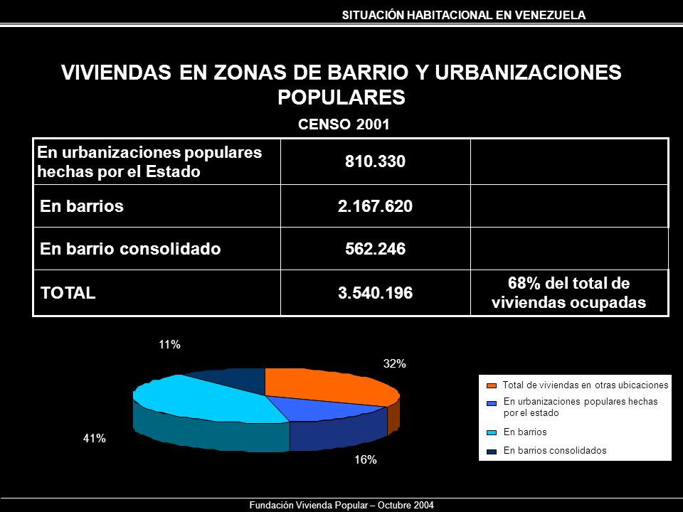 VIVIENDAS EN ZONAS DE BARRIO Y URBANIZACIONES POPULARES