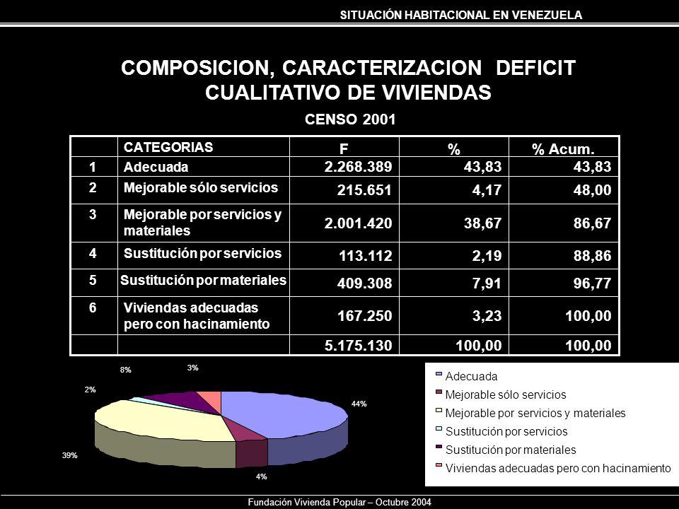COMPOSICION, CARACTERIZACION DEFICIT CUALITATIVO DE VIVIENDAS