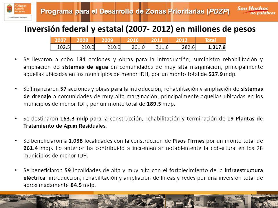 Inversión federal y estatal (2007- 2012) en millones de pesos
