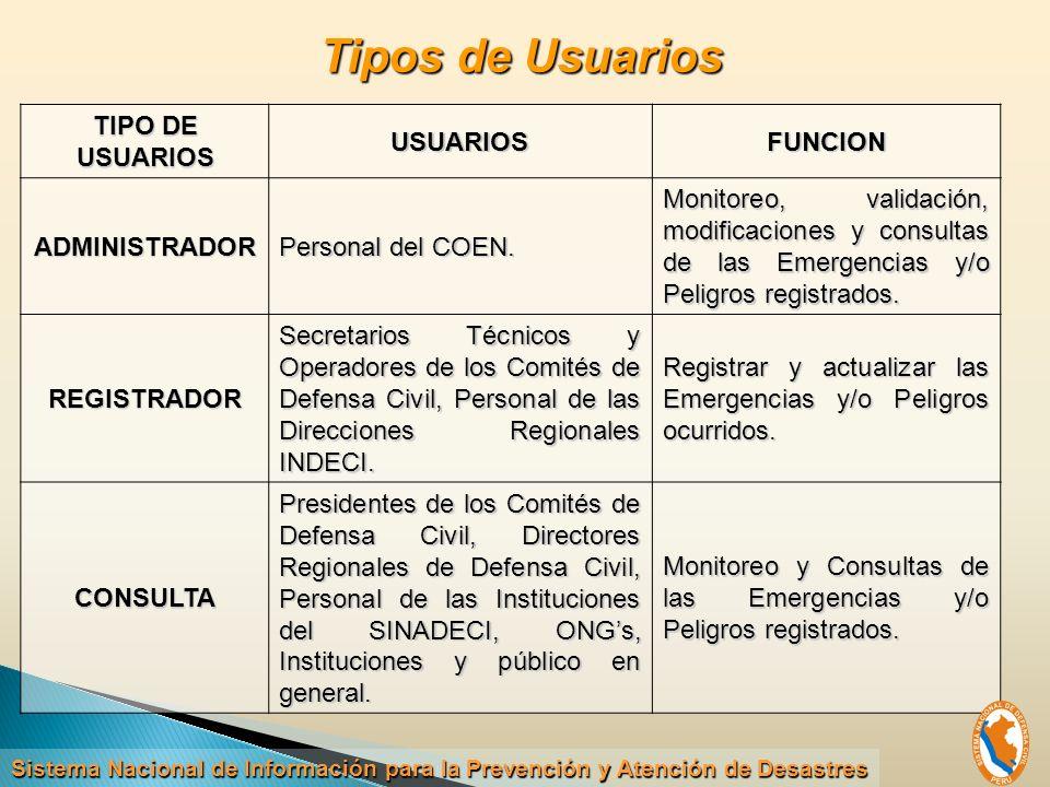 Tipos de Usuarios TIPO DE USUARIOS USUARIOS FUNCION ADMINISTRADOR