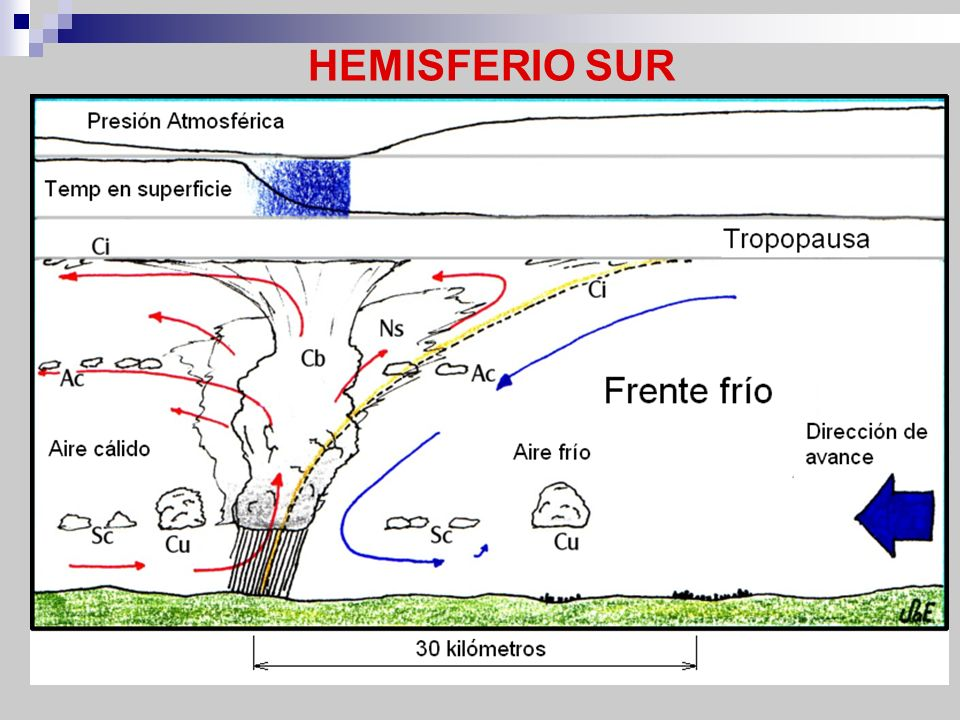 HEMISFERIO SUR