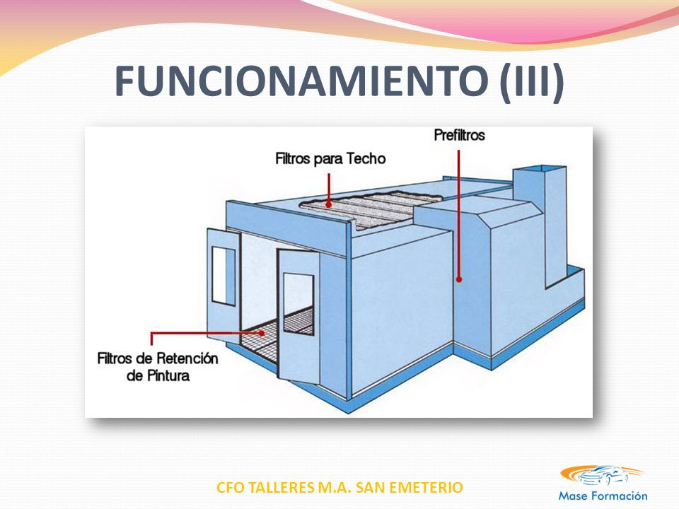 FUNCIONAMIENTO (III)