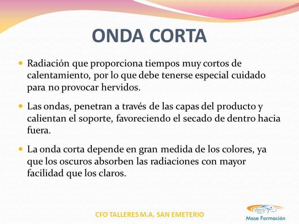 ONDA CORTA Radiación que proporciona tiempos muy cortos de calentamiento, por lo que debe tenerse especial cuidado para no provocar hervidos.