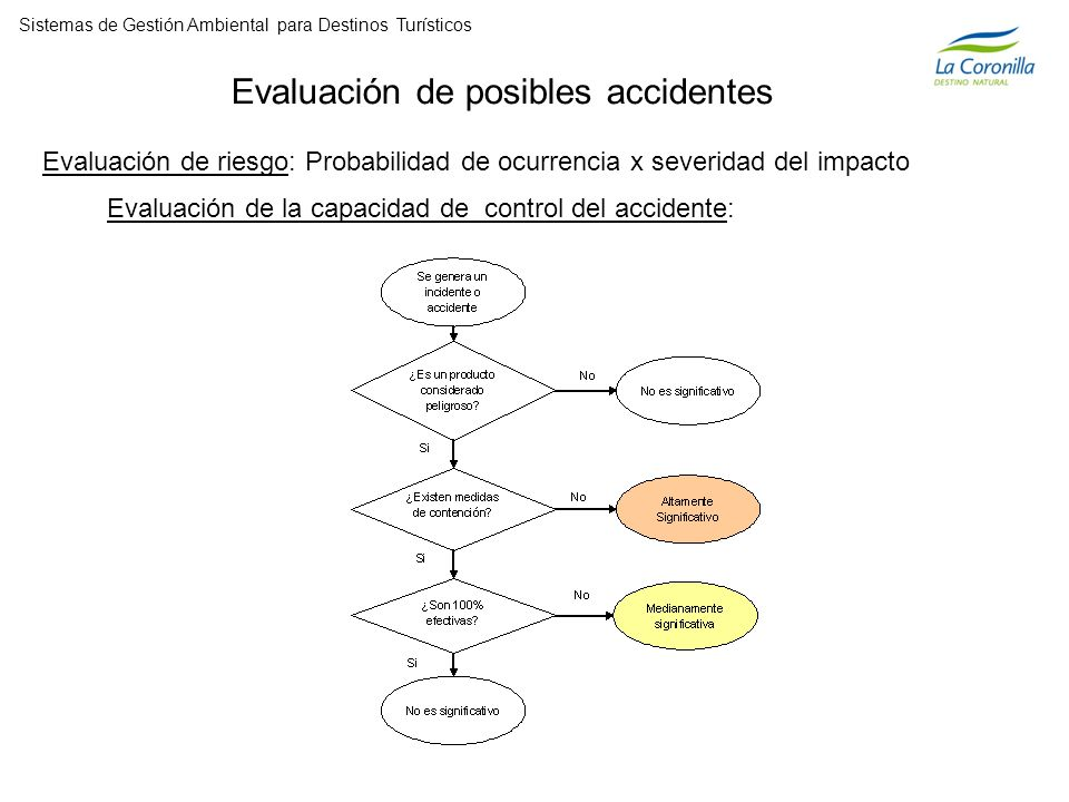 Evaluación de posibles accidentes