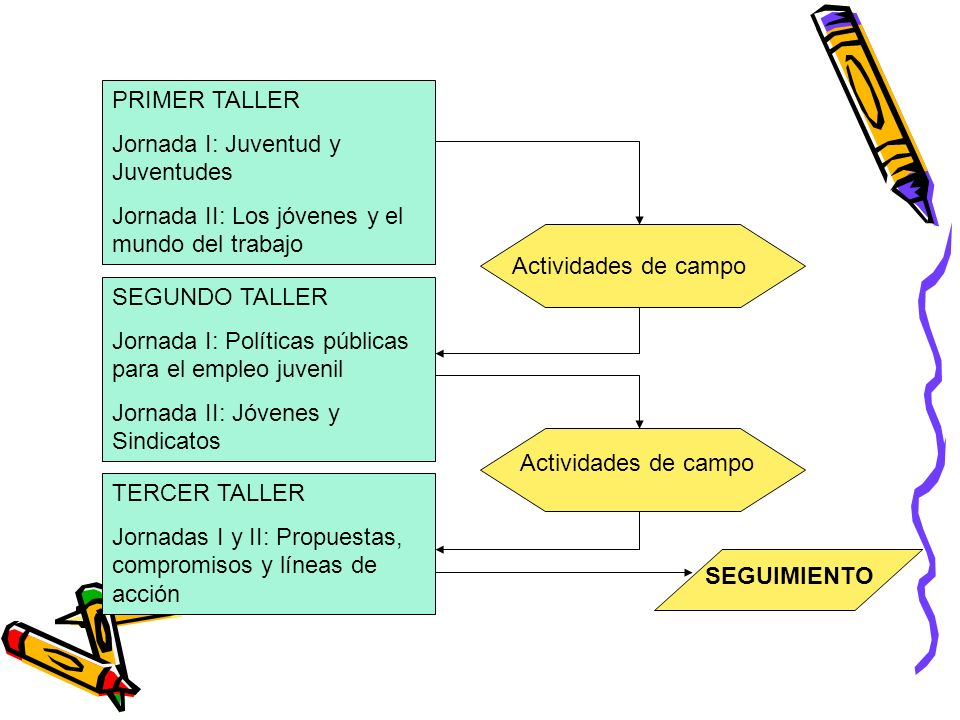 PRIMER TALLER Jornada I: Juventud y Juventudes. Jornada II: Los jóvenes y el mundo del trabajo. Actividades de campo.