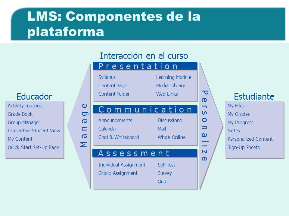 LMS: Componentes de la plataforma