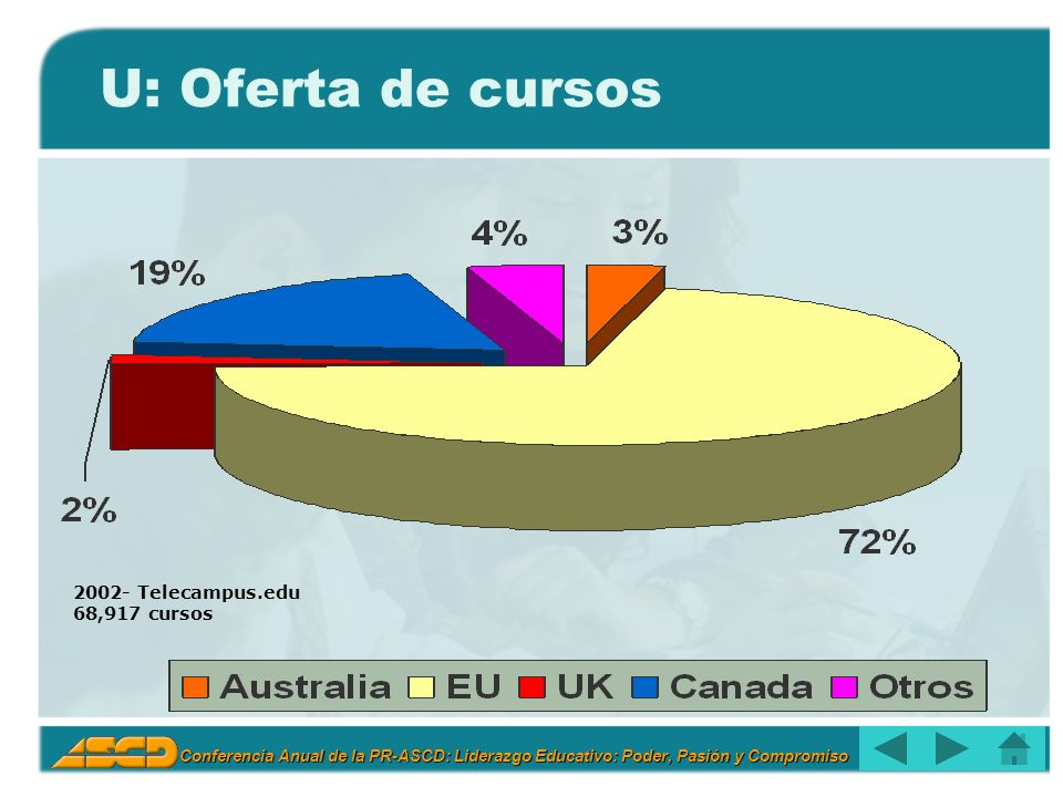 U: Oferta de cursos 2002- Telecampus.edu 68,917 cursos