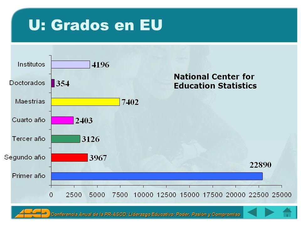 U: Grados en EU National Center for Education Statistics