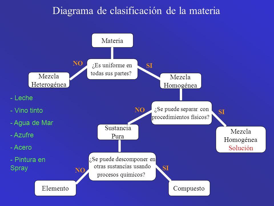 Diagrama de clasificación de la materia