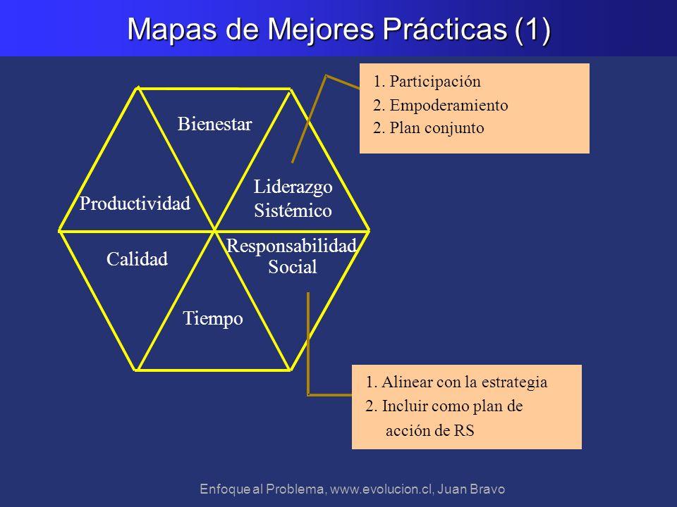 Mapas de Mejores Prácticas (1)