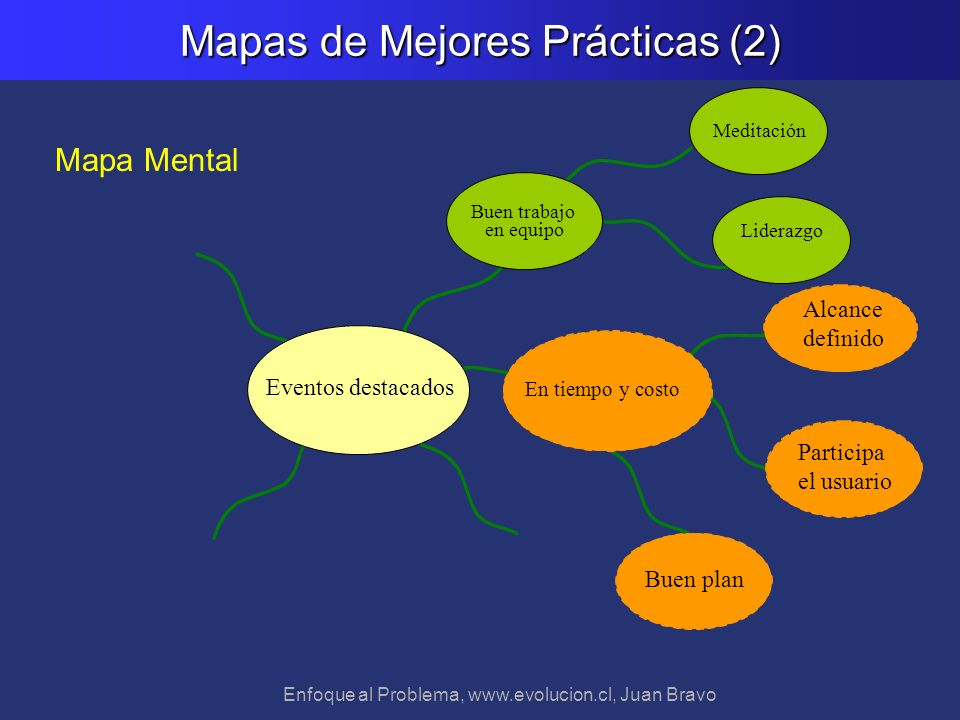 Mapas de Mejores Prácticas (2)