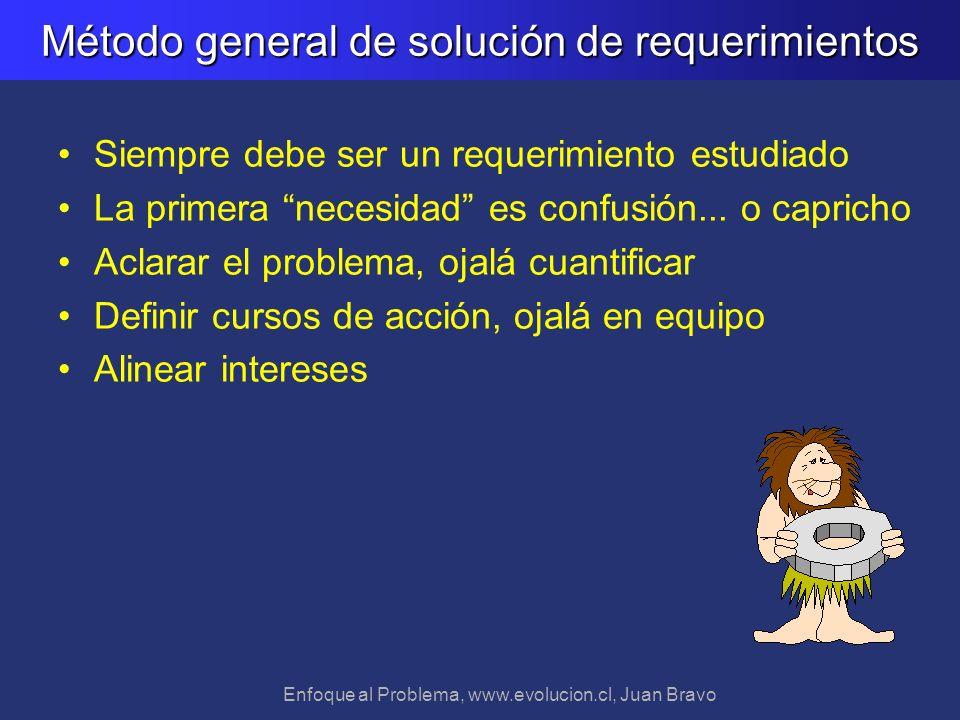 Método general de solución de requerimientos