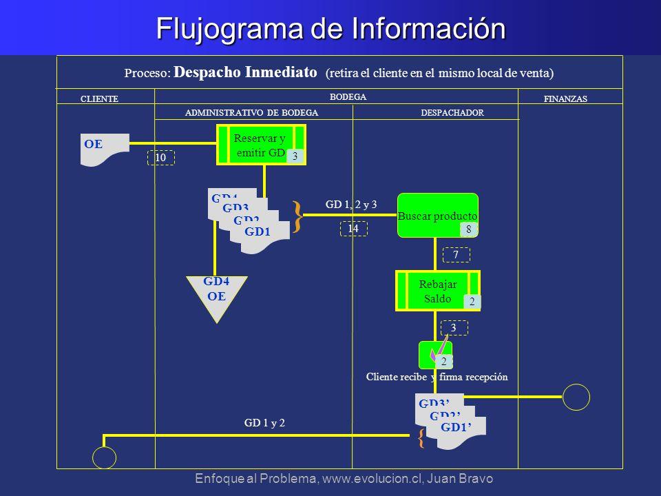 Flujograma de Información