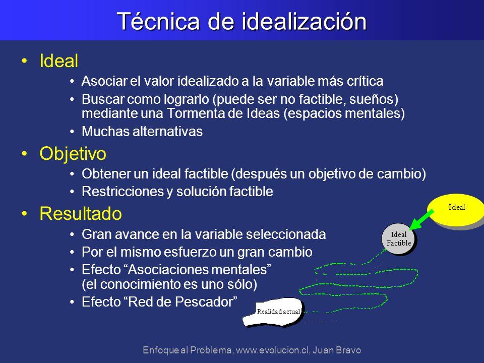 Técnica de idealización