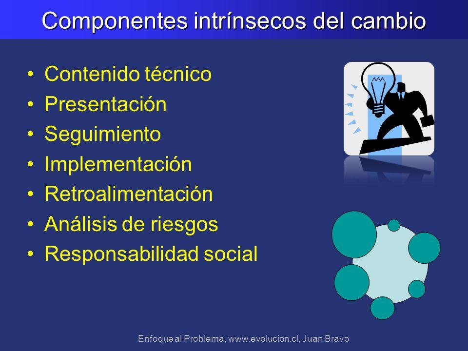 Componentes intrínsecos del cambio
