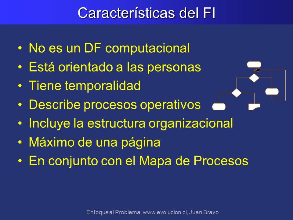 Características del FI