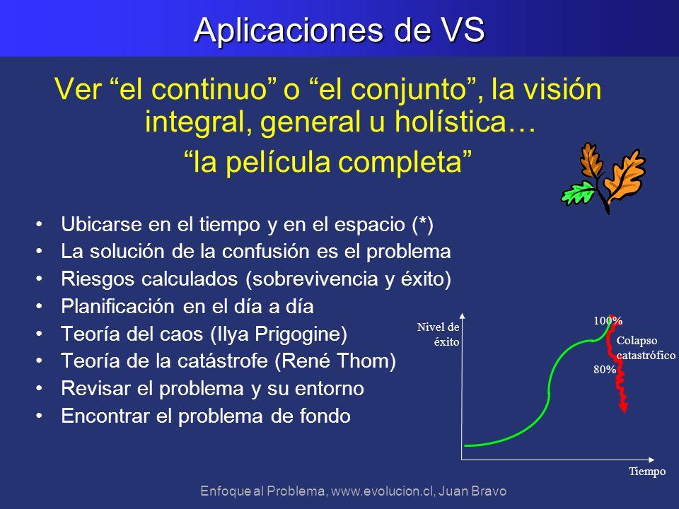 Aplicaciones de VS Ver el continuo o el conjunto , la visión integral, general u holística… la película completa