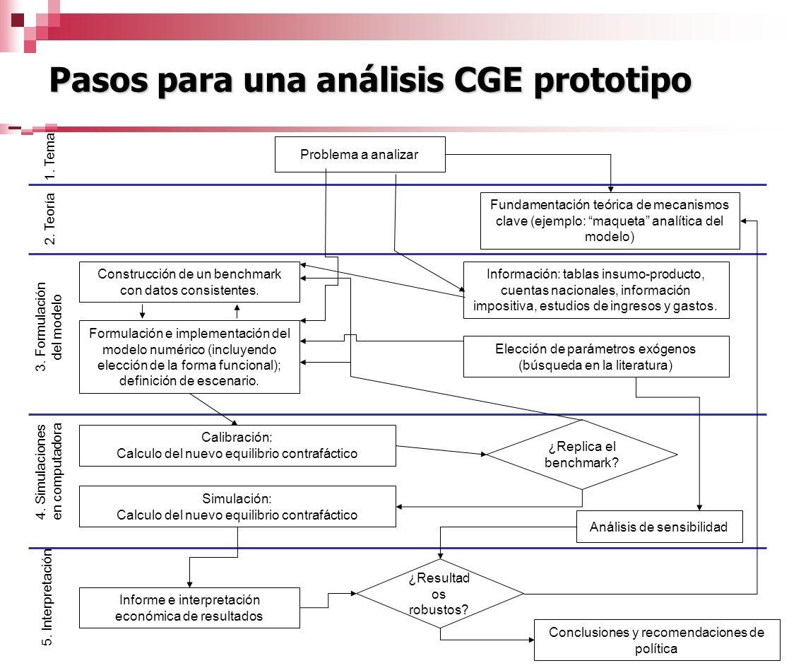 Pasos para una análisis CGE prototipo