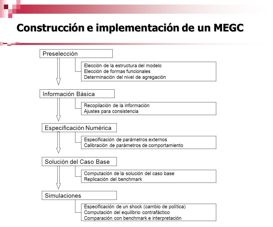 Construcción e implementación de un MEGC