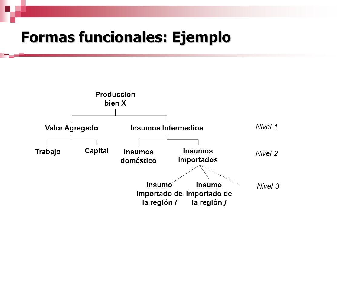 Formas funcionales: Ejemplo