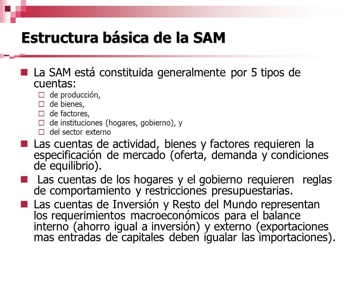 Estructura básica de la SAM