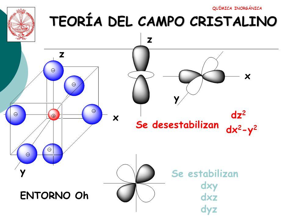 TEORÍA DEL CAMPO CRISTALINO