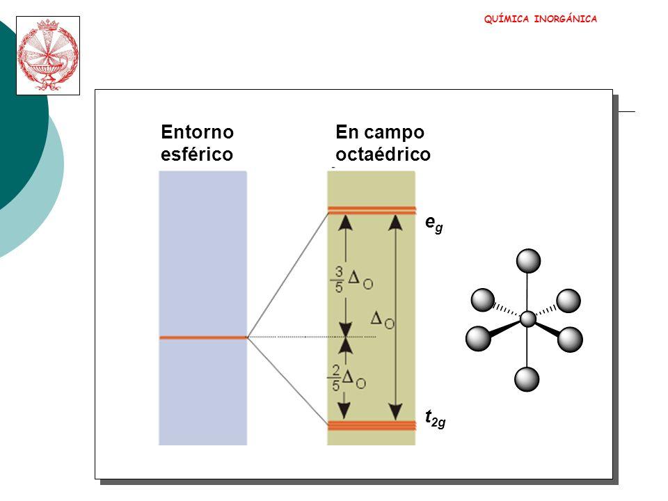QUÍMICA INORGÁNICA Entorno En campo esférico octaédrico eg t2g