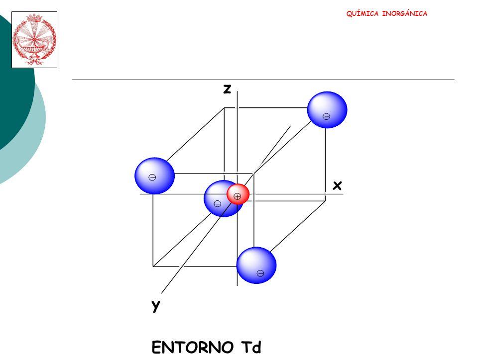 QUÍMICA INORGÁNICA y x z ENTORNO Td