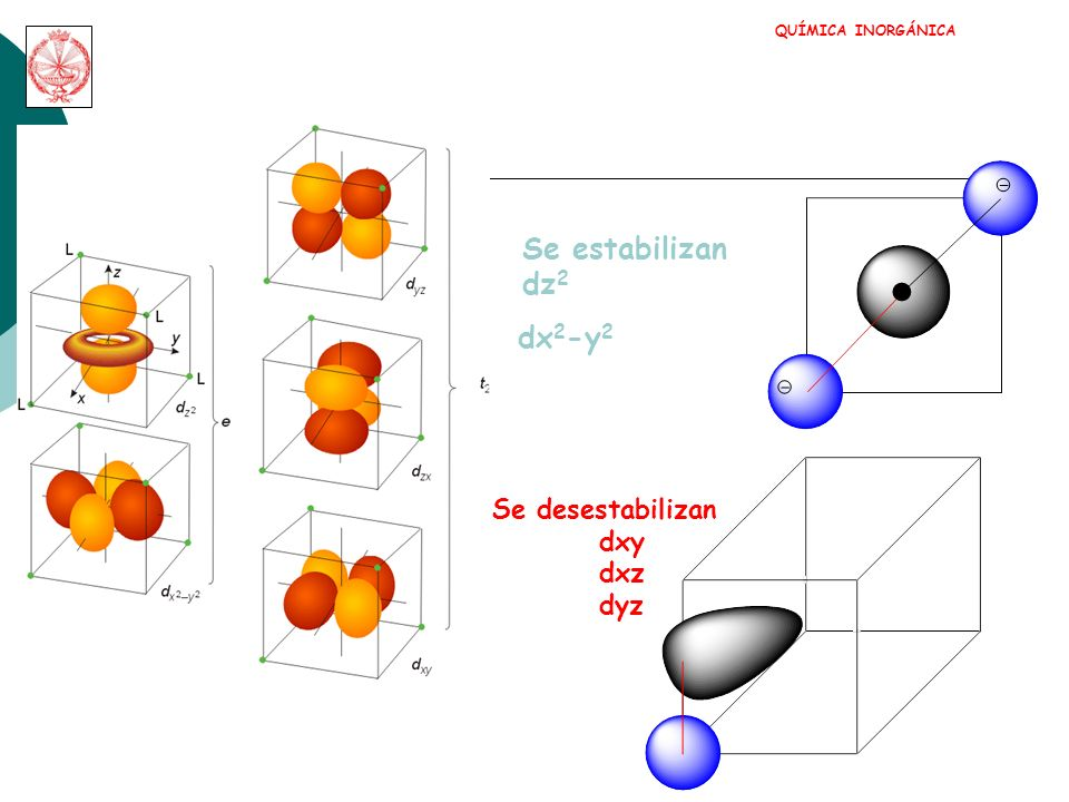 Se estabilizan dz2 dx2-y2 Se desestabilizan dxy dxz dyz