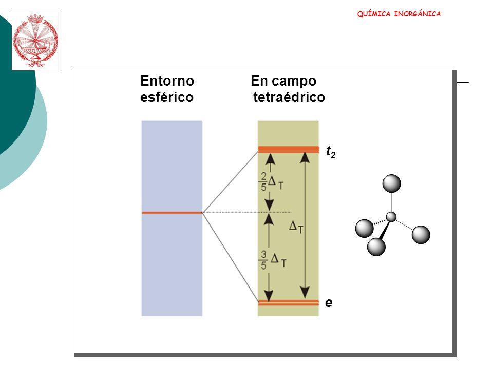 QUÍMICA INORGÁNICA Entorno En campo esférico tetraédrico t2 e