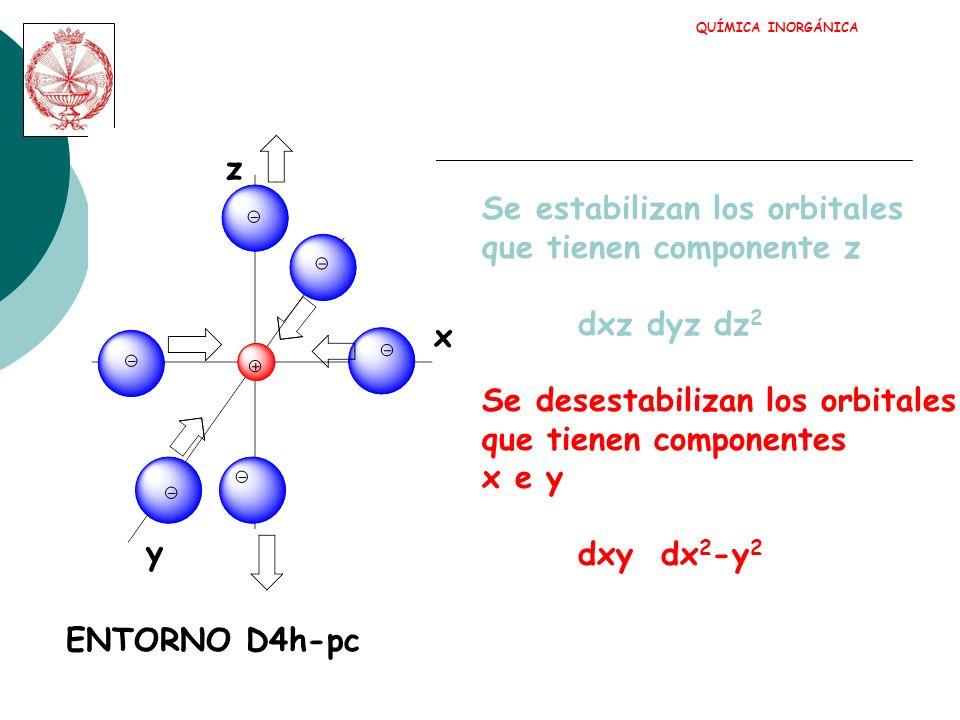 Se estabilizan los orbitales que tienen componente z dxz dyz dz2