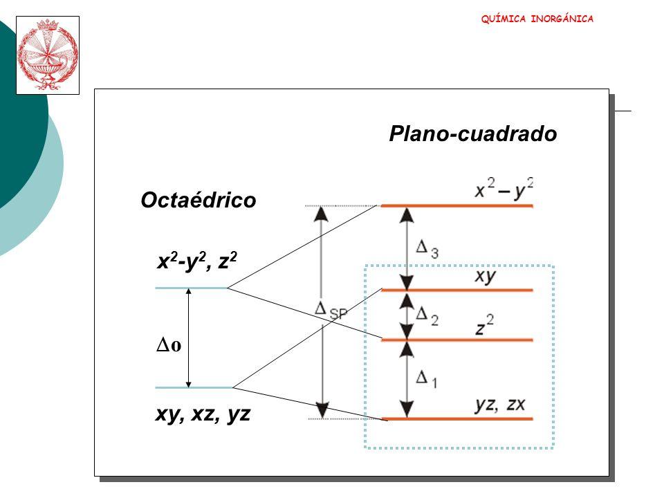 QUÍMICA INORGÁNICA Plano-cuadrado Octaédrico x2-y2, z2 Do xy, xz, yz