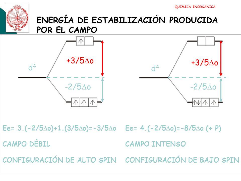 ENERGÍA DE ESTABILIZACIÓN PRODUCIDA POR EL CAMPO