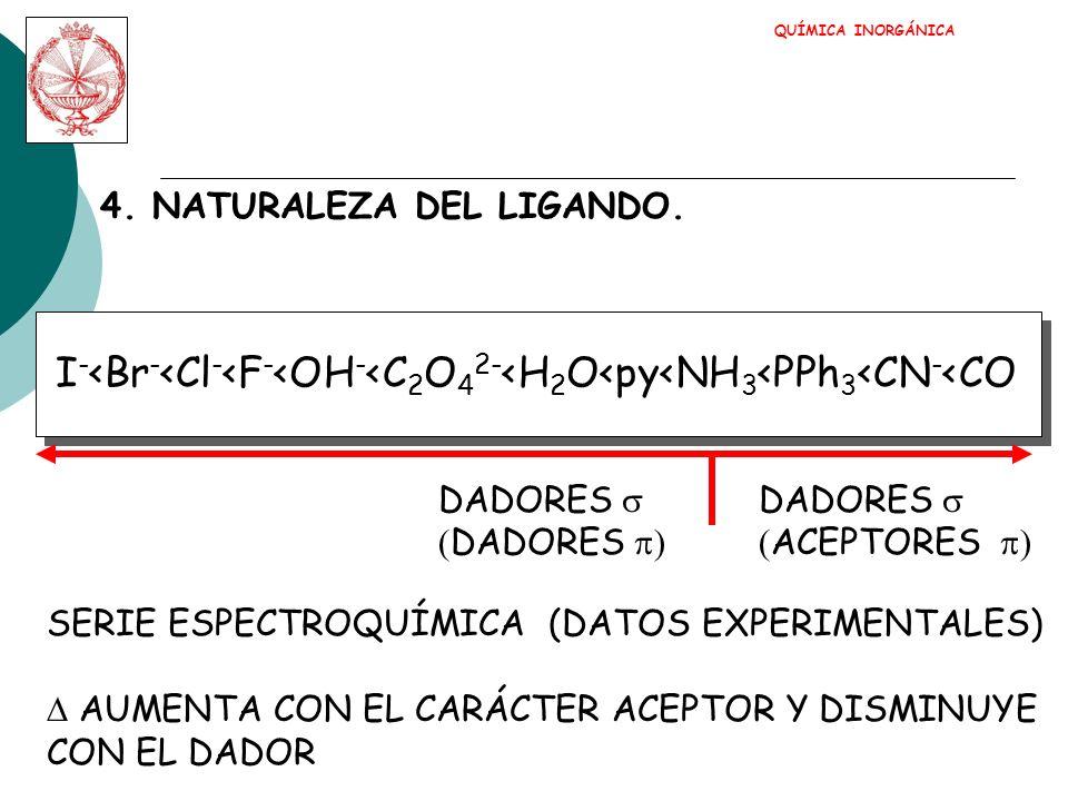QUÍMICA INORGÁNICA 4. NATURALEZA DEL LIGANDO. I-<Br-<Cl-<F-<OH-<C2O42-<H2O<py<NH3<PPh3<CN-<CO. DADORES s.