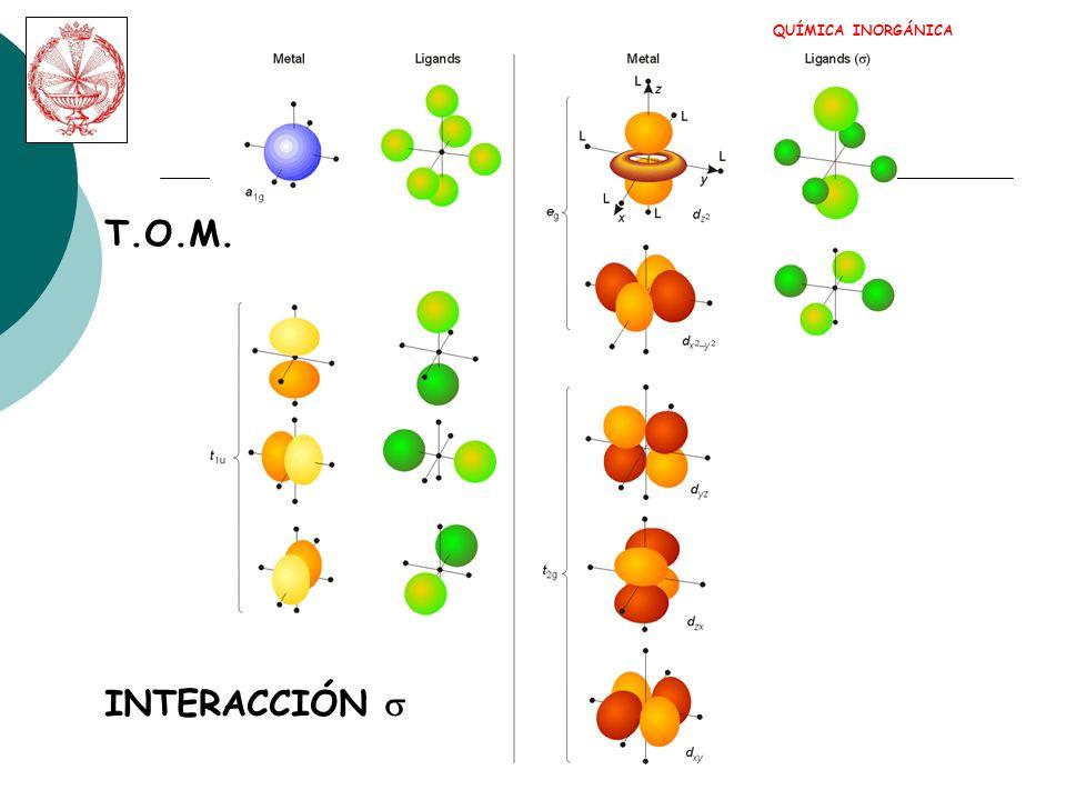 QUÍMICA INORGÁNICA T.O.M. INTERACCIÓN s