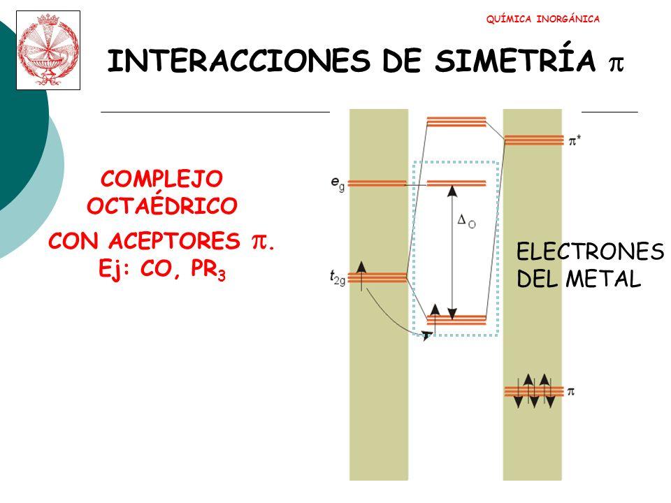 INTERACCIONES DE SIMETRÍA p