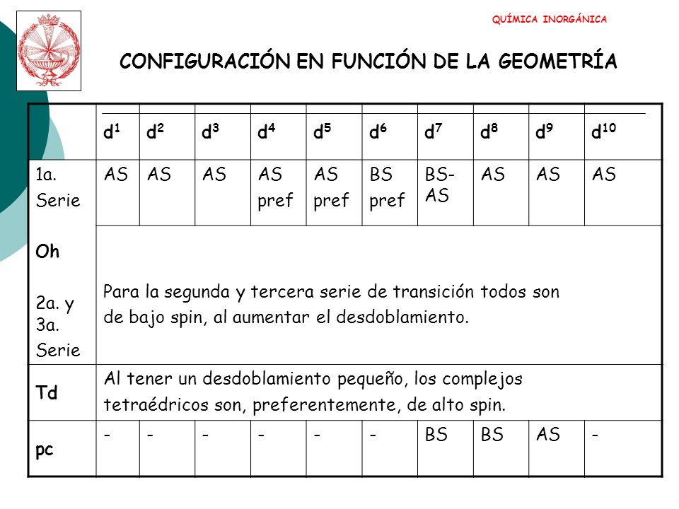 CONFIGURACIÓN EN FUNCIÓN DE LA GEOMETRÍA