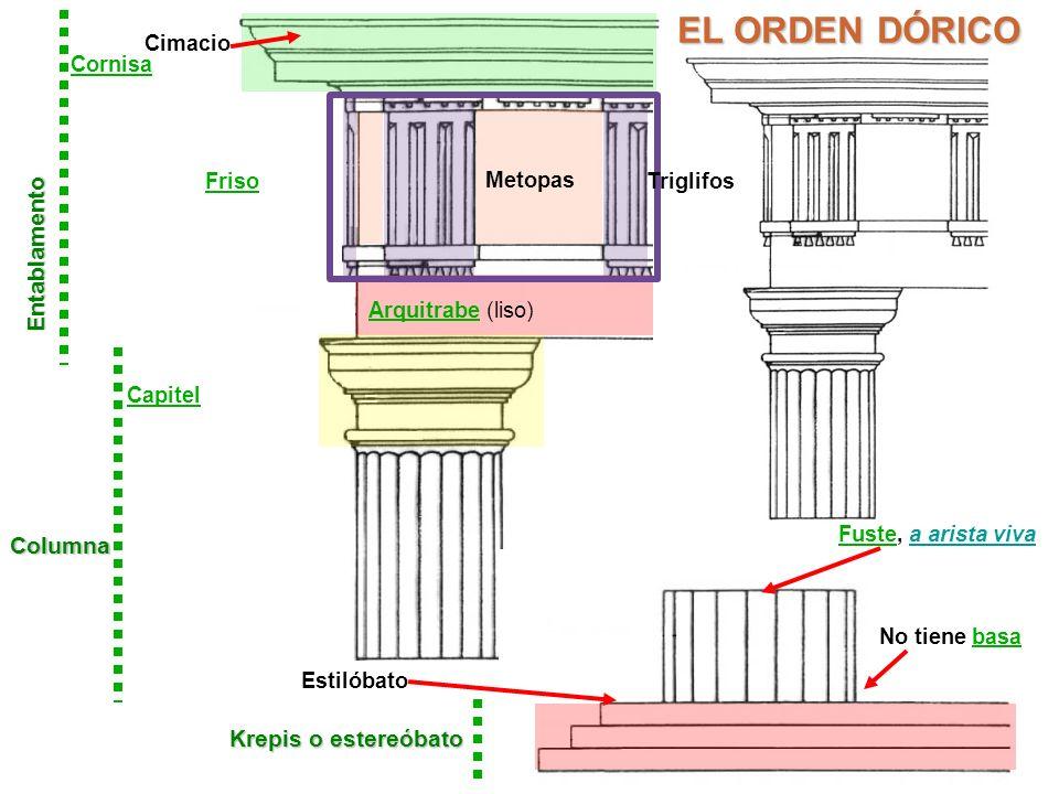 EL ORDEN DÓRICO Entablamento Columna Krepis o estereóbato Cimacio