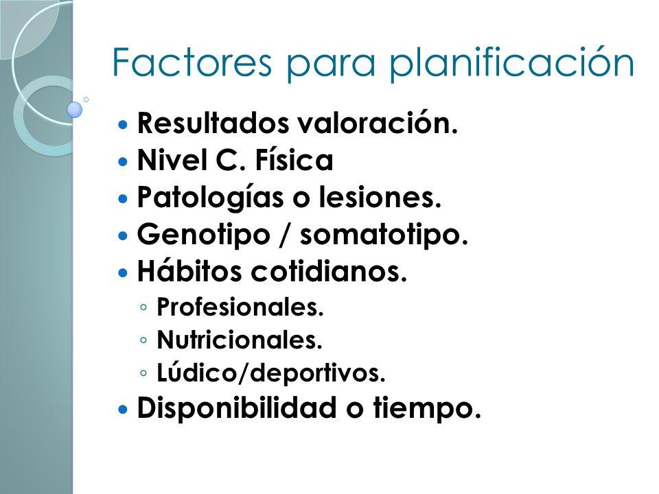 Factores para planificación