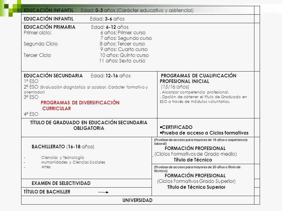 TÍTULO DE GRADUADO EN EDUCACIÓN SECUNDARIA OBLIGATORIA