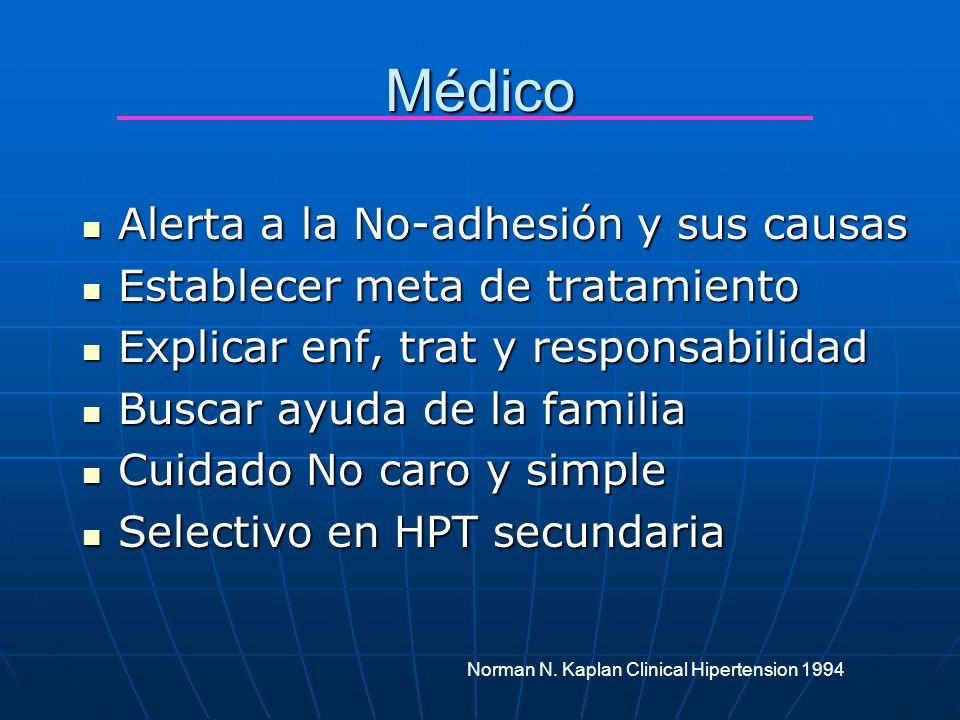 Médico Alerta a la No-adhesión y sus causas