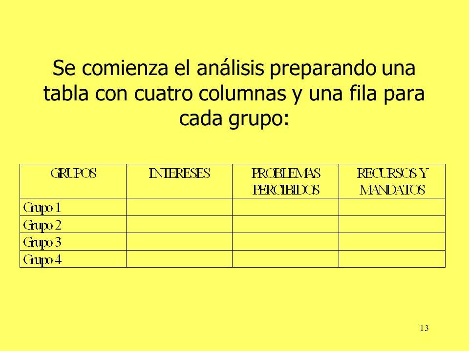 Se comienza el análisis preparando una tabla con cuatro columnas y una fila para cada grupo: