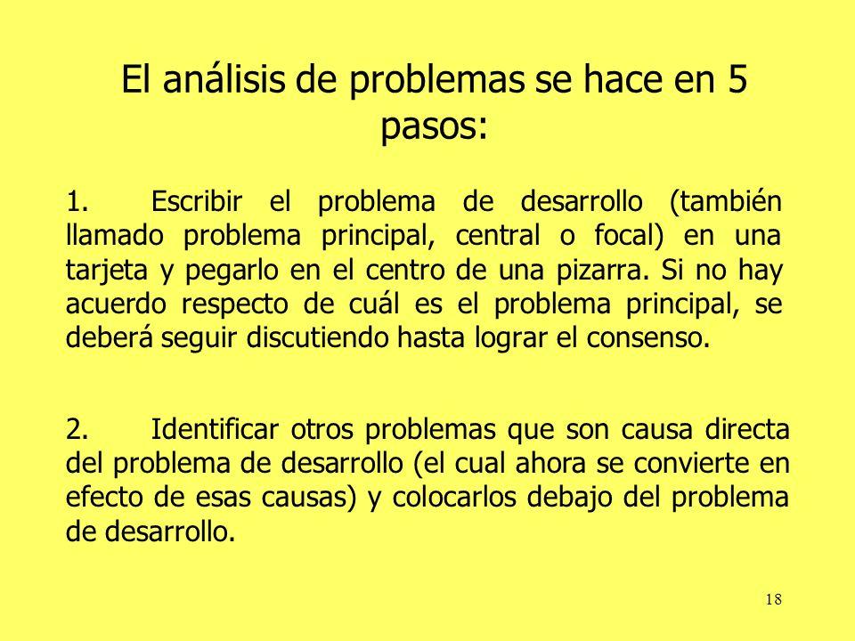 El análisis de problemas se hace en 5 pasos: