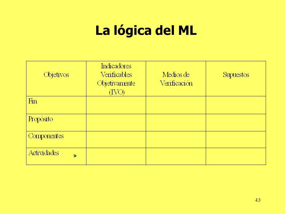 La lógica del ML