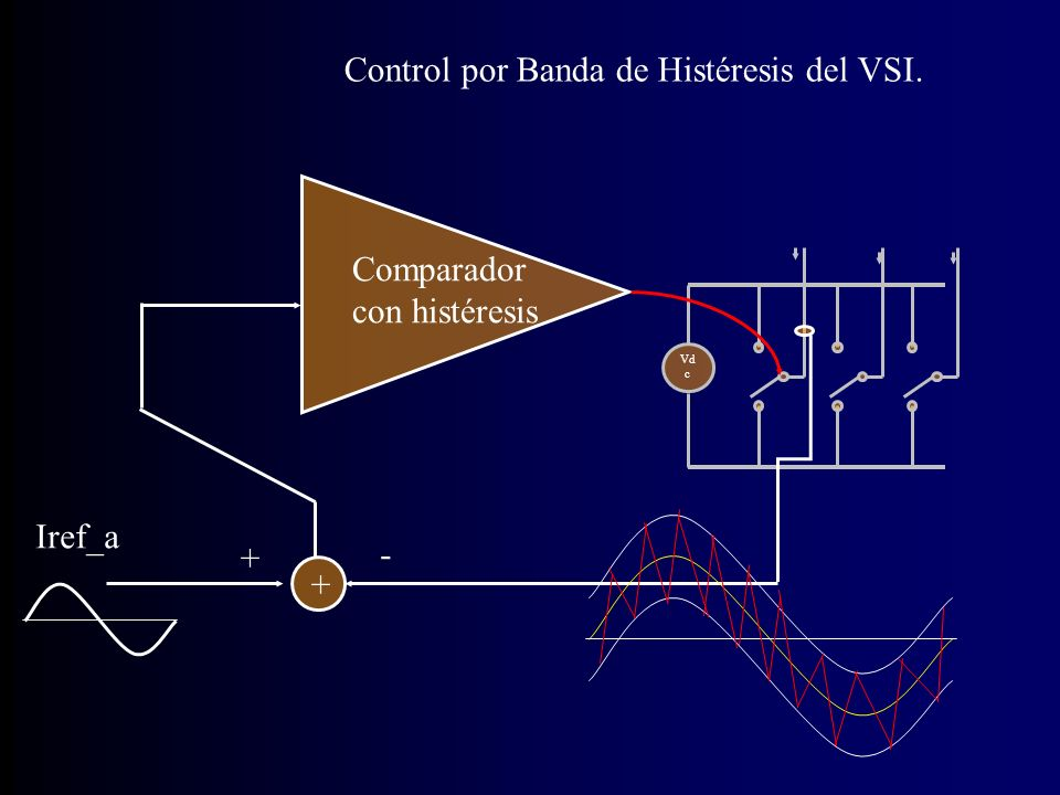Control por Banda de Histéresis del VSI.
