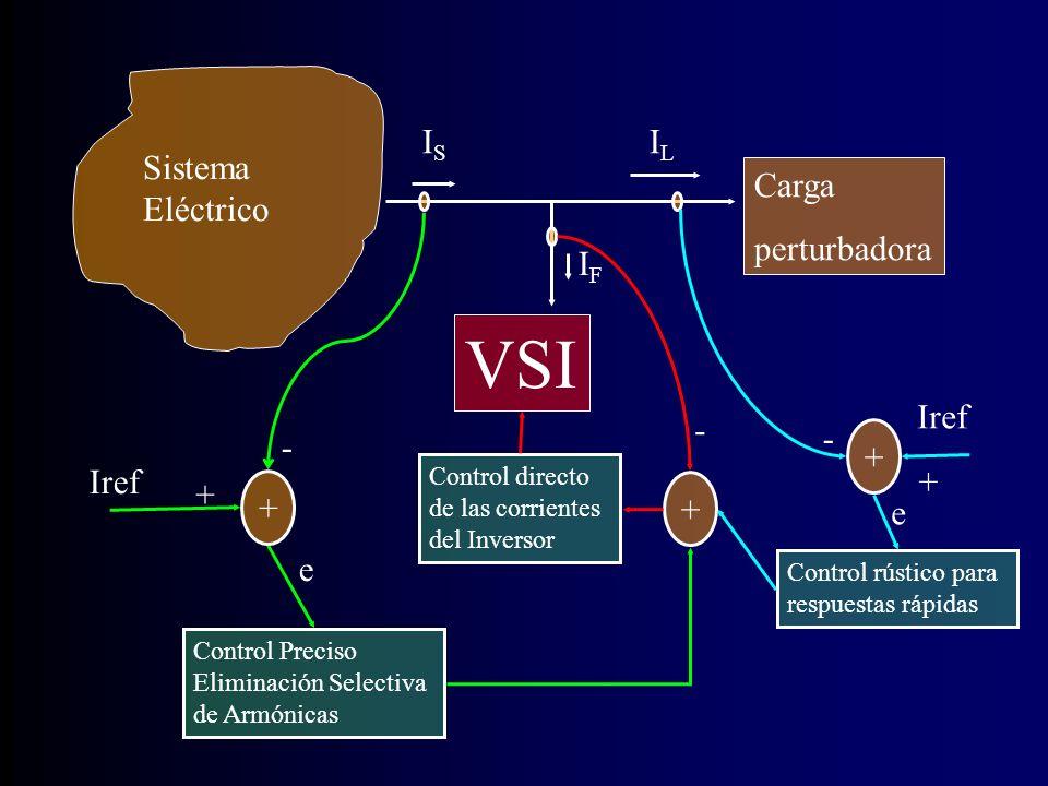 VSI IS IL Sistema Eléctrico Carga perturbadora + - Iref e + Iref - e +