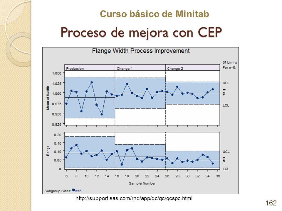 Proceso de mejora con CEP