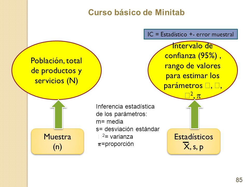 Población, total de productos y servicios (N)